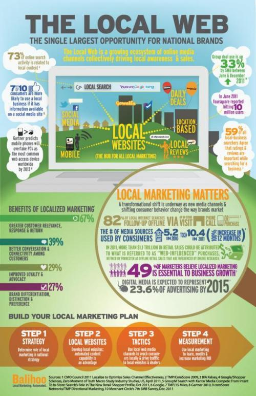 Localweb_infographic_large_w640