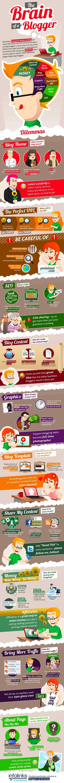 Das Gehirn eines Bloggers